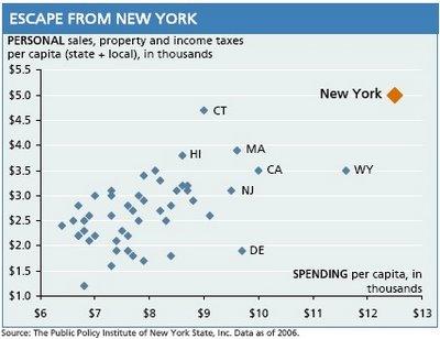personal taxes. NY