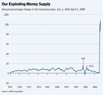 money supply laffer
